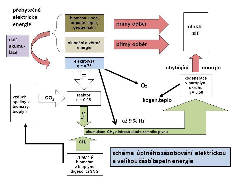 elektr. síť přímý odběr CO 2 reaktor η = 0,95 CH 4 kogenerace v paroplyn. okruhu η = 0,50 biomasa, voda, odpadní teplo, geotermální sluneční a větrná