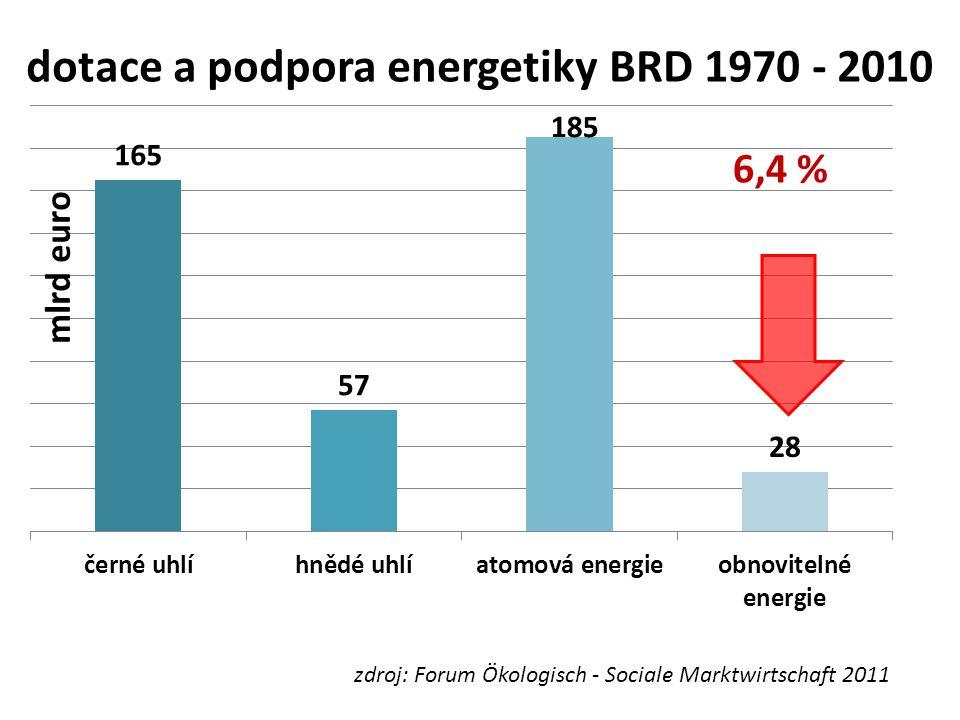 dotace a podpora energetiky BRD 1970 - 2010 zdroj: Forum Ökologisch - Sociale Marktwirtschaft 2011