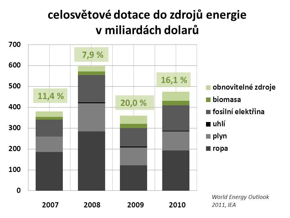 celosvětové dotace do zdrojů energie v miliardách dolarů 2007 2008 2009 2010 World Energy Outlook 2011, IEA 11,4 % 7,9 % 20,0 % 16,1 %