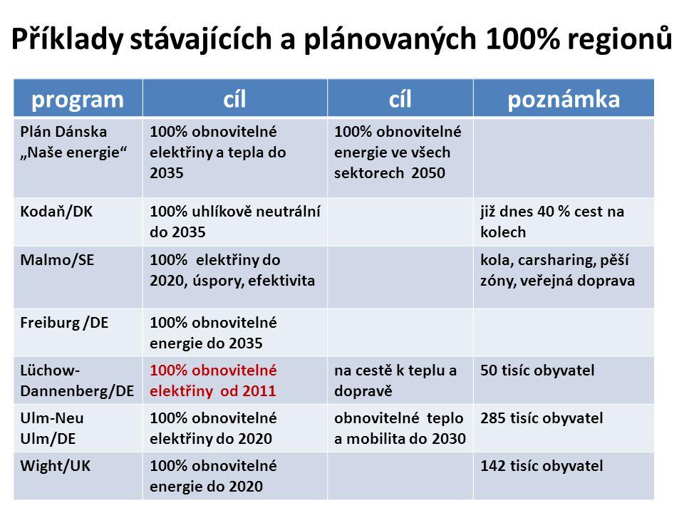 """programcíl poznámka Plán Dánska """"Naše energie 100% obnovitelné elektřiny a tepla do 2035 100% obnovitelné energie ve všech sektorech 2050 Kodaň/DK100% uhlíkově neutrální do 2035 již dnes 40 % cest na kolech Malmo/SE100% elektřiny do 2020, úspory, efektivita kola, carsharing, pěší zóny, veřejná doprava Freiburg /DE100% obnovitelné energie do 2035 Lüchow- Dannenberg/DE 100% obnovitelné elektřiny od 2011 na cestě k teplu a dopravě 50 tisíc obyvatel Ulm-Neu Ulm/DE 100% obnovitelné elektřiny do 2020 obnovitelné teplo a mobilita do 2030 285 tisíc obyvatel Wight/UK100% obnovitelné energie do 2020 142 tisíc obyvatel Příklady stávajících a plánovaných 100% regionů"""