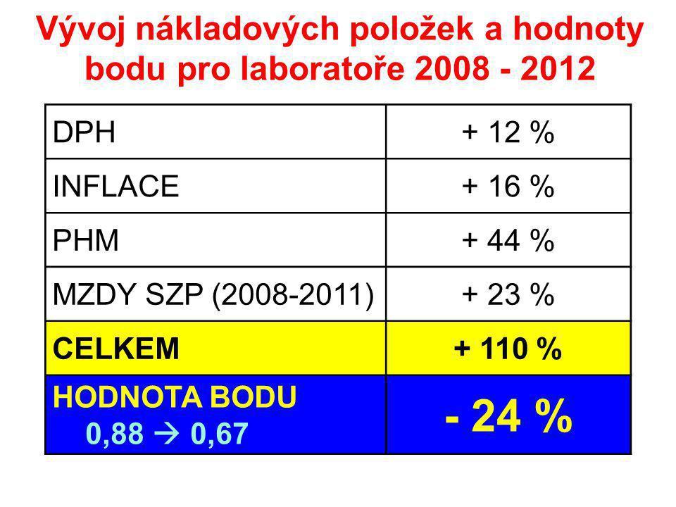 DPH + 12 % INFLACE+ 16 % PHM+ 44 % MZDY SZP (2008-2011)+ 23 % CELKEM+ 110 % HODNOTA BODU 0,88  0,67 - 24 % Vývoj nákladových položek a hodnoty bodu pro laboratoře 2008 - 2012