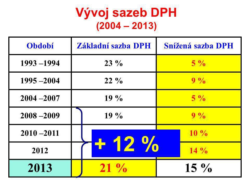 ObdobíZákladní sazba DPHSnížená sazba DPH 1993 –199423 %5 % 1995 –200422 %9 % 2004 –200719 %5 % 2008 –200919 %9 % 2010 –201120 %10 % 201220 %14 % 201321 %15 % Vývoj sazeb DPH (2004 – 2013) + 12 %