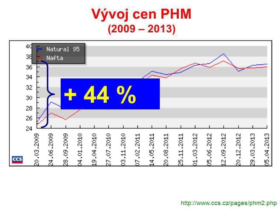 http://www.ccs.cz/pages/phm2.php Vývoj cen PHM (2009 – 2013) + 44 %