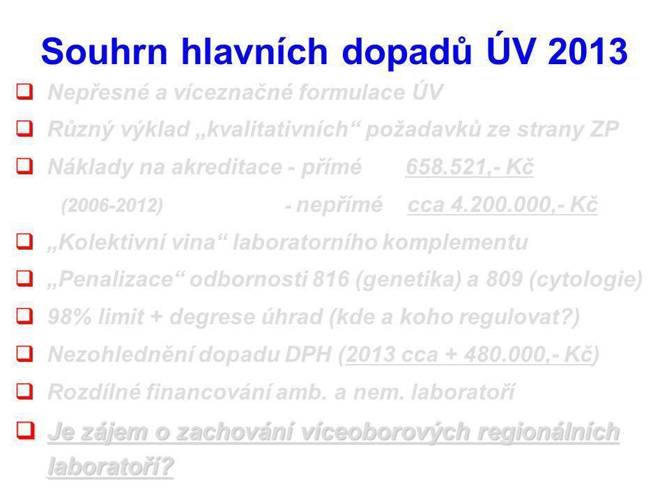 """ Nepřesné a víceznačné formulace ÚV  Různý výklad """"kvalitativních požadavků ze strany ZP  Náklady na akreditace - přímé 658.521,- Kč (2006-2012) - nepřímé cca 4.200.000,- Kč  """"Kolektivní vina laboratorního komplementu  """"Penalizace odbornosti 816 (genetika) a 809 (cytologie)  98% limit + degrese úhrad (kde a koho regulovat )  Nezohlednění dopadu DPH (2013 cca + 480.000,- Kč)  Rozdílné financování amb."""