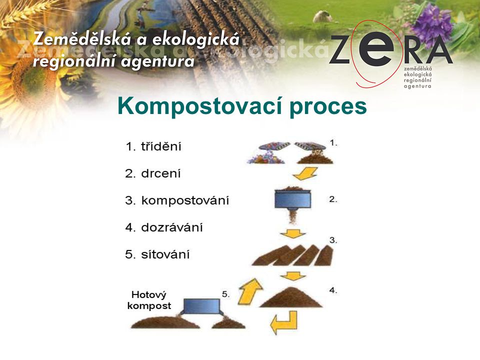 Kompostovací proces