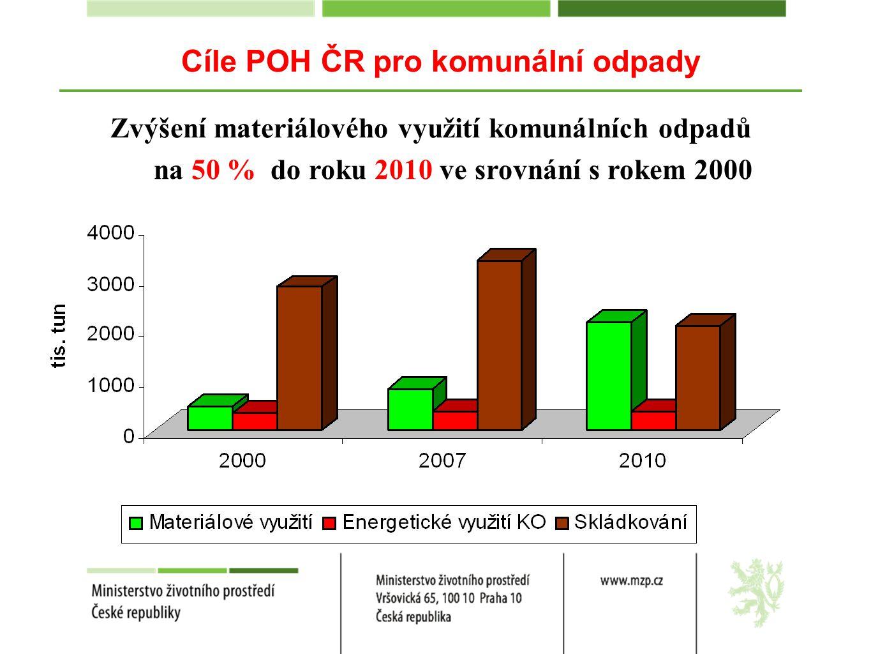 Zvýšení materiálového využití komunálních odpadů na 50 % do roku 2010 ve srovnání s rokem 2000 Cíle POH ČR pro komunální odpady