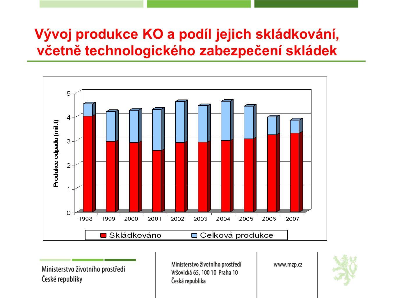 Vývoj produkce KO a podíl jejich skládkování, včetně technologického zabezpečení skládek