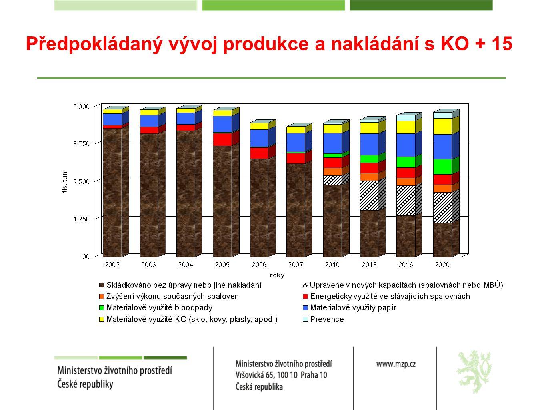 Předpokládaný vývoj produkce a nakládání s KO + 15