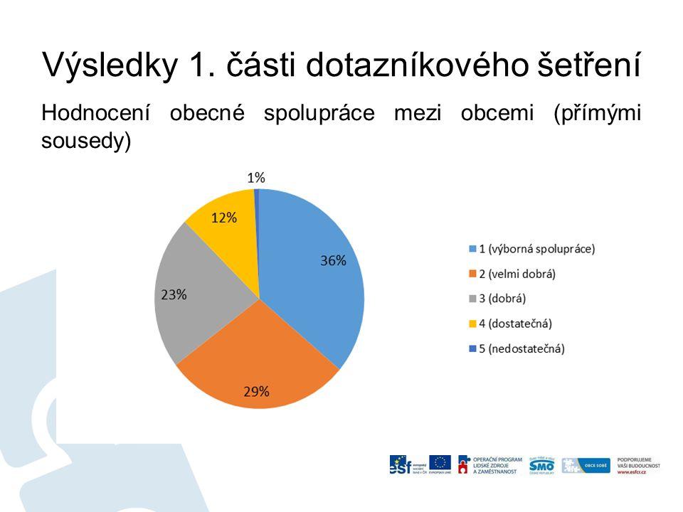 Výsledky 1. části dotazníkového šetření Hodnocení obecné spolupráce mezi obcemi (přímými sousedy)