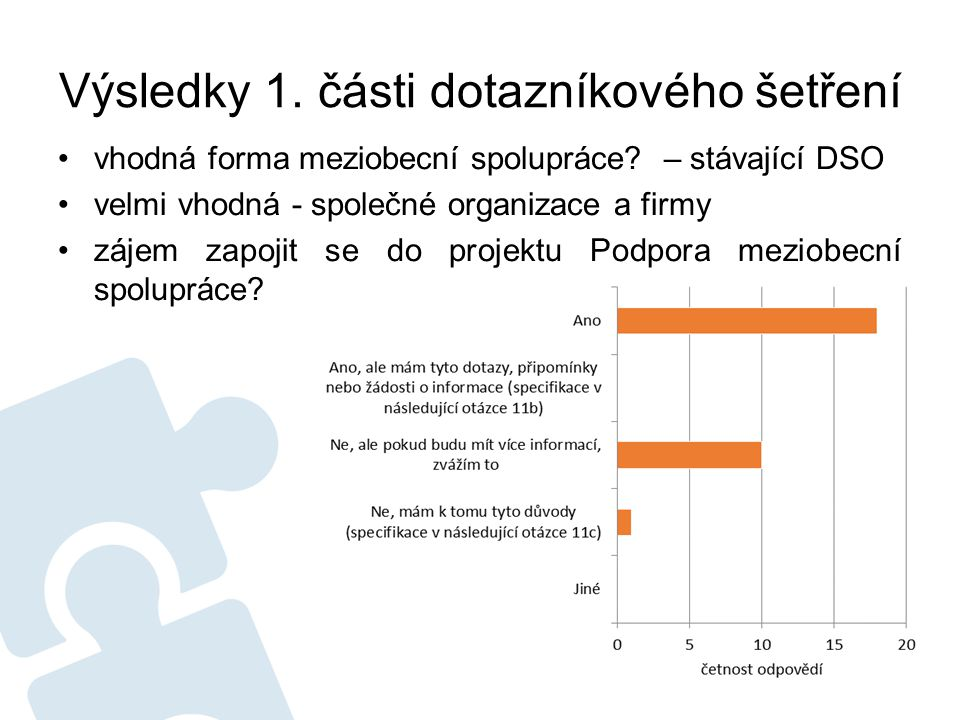 Výsledky 1. části dotazníkového šetření vhodná forma meziobecní spolupráce.