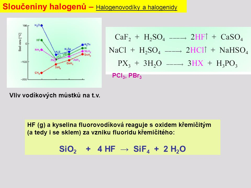 Sloučeniny halogenů – Halogenovodíky a halogenidy Vliv vodíkových můstků na t.v.