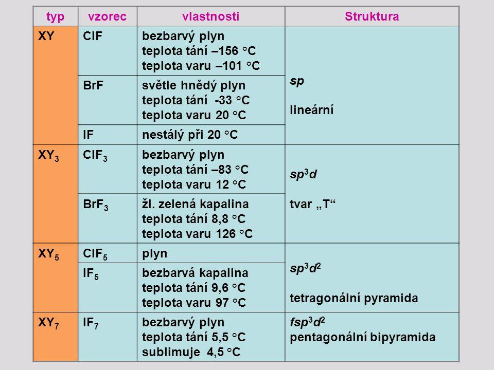 """typvzorecvlastnostiStruktura XYClFbezbarvý plyn teplota tání –156 °C teplota varu –101 °C sp lineární BrFsvětle hnědý plyn teplota tání -33 °C teplota varu 20 °C IFnestálý při 20 °C XY 3 ClF 3 bezbarvý plyn teplota tání –83 °C teplota varu 12 °C sp 3 d tvar """"T BrF 3 žl."""