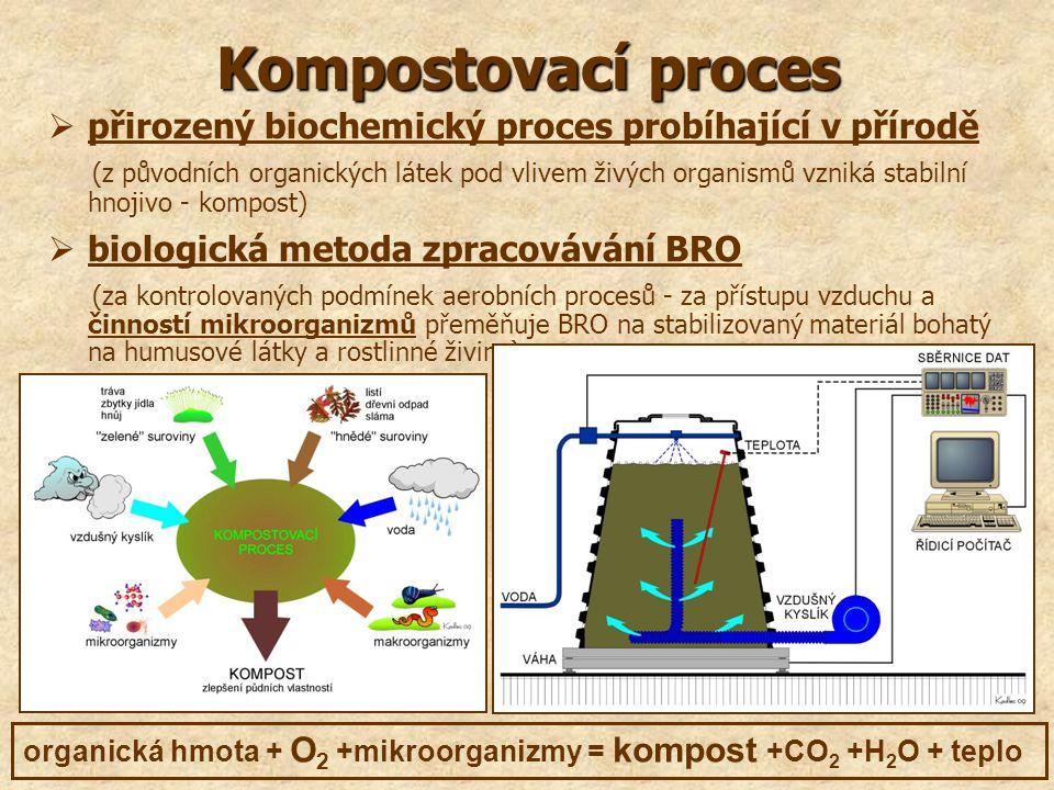 Kompostovací proces  přirozený biochemický proces probíhající v přírodě (z původních organických látek pod vlivem živých organismů vzniká stabilní hn