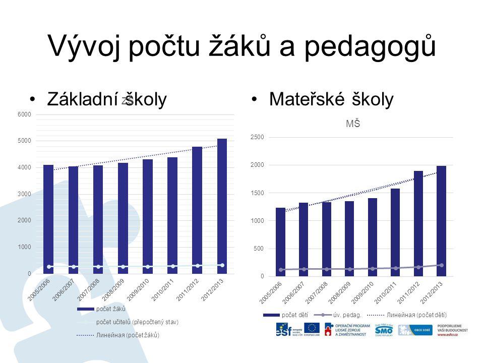 Vývoj počtu žáků a pedagogů Základní školyMateřské školy