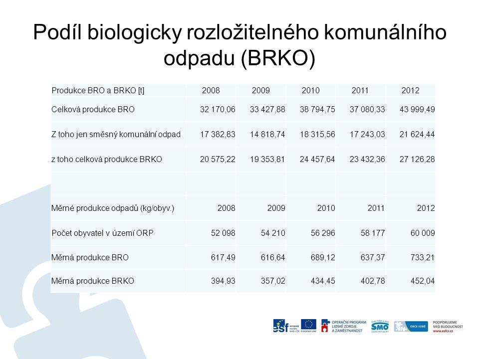 Podíl biologicky rozložitelného komunálního odpadu (BRKO) u Produkce BRO a BRKO [t]20082009201020112012 Celková produkce BRO32 170,0633 427,8838 794,7