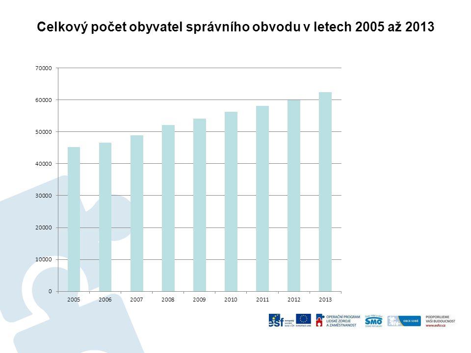 Celkový počet obyvatel správního obvodu v letech 2005 až 2013
