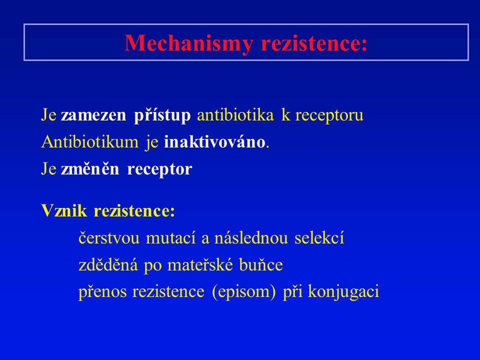 Mechanismy rezistence: Je zamezen přístup antibiotika k receptoru Antibiotikum je inaktivováno. Je změněn receptor Vznik rezistence: čerstvou mutací a