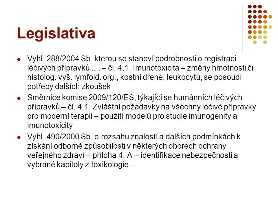 Legislativa Vyhl. 288/2004 Sb. kterou se stanoví podrobnosti o registraci léčivých přípravků....