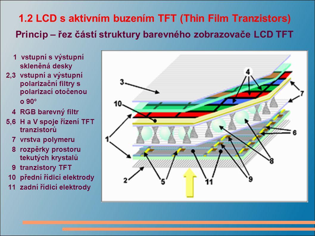 1.2 LCD s aktivním buzením TFT (Thin Film Tranzistors) Princip – řez částí struktury barevného zobrazovače LCD TFT 1 vstupní s výstupní skleněná desky 2,3 vstupní a výstupní polarizační filtry s polarizací otočenou o 90° 4 RGB barevný filtr 5,6 H a V spoje řízení TFT tranzistorů 7 vrstva polymeru 8 rozpěrky prostoru tekutých krystalů 9 tranzistory TFT 10 přední řídicí elektrody 11 zadní řídicí elektrody