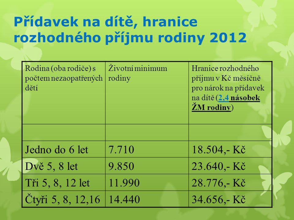 Přídavek na dítě, hranice rozhodného příjmu rodiny 2012 Rodina (oba rodiče) s počtem nezaopatřených dětí Životní minimum rodiny Hranice rozhodného příjmu v Kč měsíčně pro nárok na přídavek na dítě (2,4 násobek ŽM rodiny) Jedno do 6 let7.71018.504,- Kč Dvě 5, 8 let9.85023.640,- Kč Tři 5, 8, 12 let11.99028.776,- Kč Čtyři 5, 8, 12,1614.44034.656,- Kč