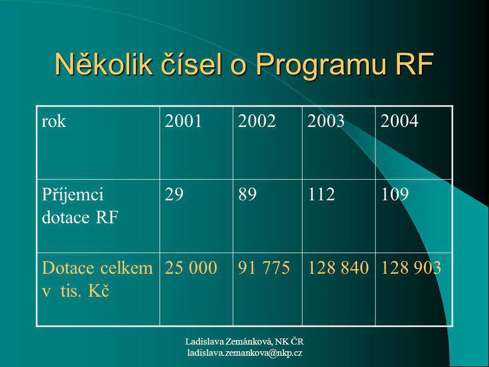 Ladislava Zemánková, NK ČR ladislava.zemankova@nkp.cz Několik čísel o Programu RF rok2001200220032004 Příjemci dotace RF 2989112109 Dotace celkem v tis.