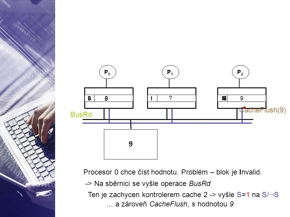 5 P0P0 P1P1 P2P2 I I M ? 9 5 Procesor 0 chce číst hodnotu. Problém – blok je Invalid. -> Na sběrnici se vyšle operace BusRd BusRd Ten je zachycen kont