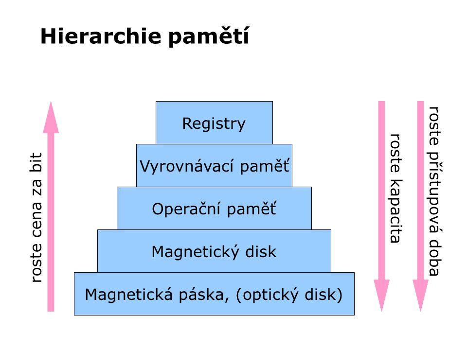 Hierarchie pamětí Magnetická páska, (optický disk) Magnetický disk Operační paměť Vyrovnávací paměť Registry roste cena za bit roste kapacita roste př