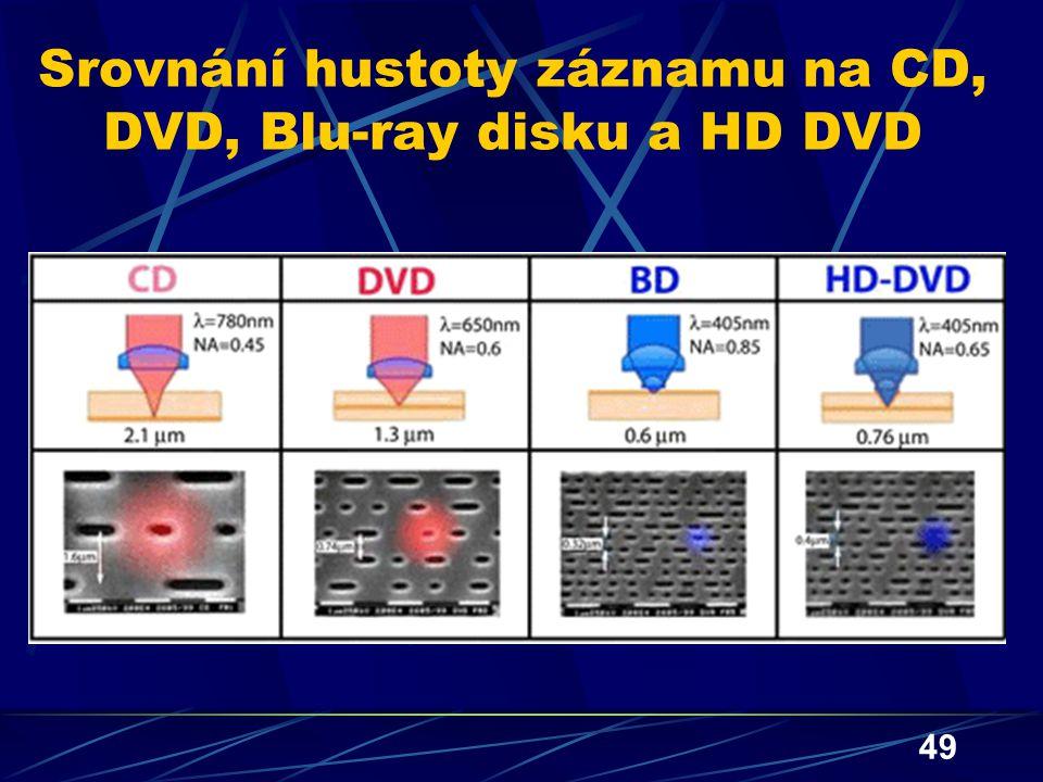49 Srovnání hustoty záznamu na CD, DVD, Blu-ray disku a HD DVD