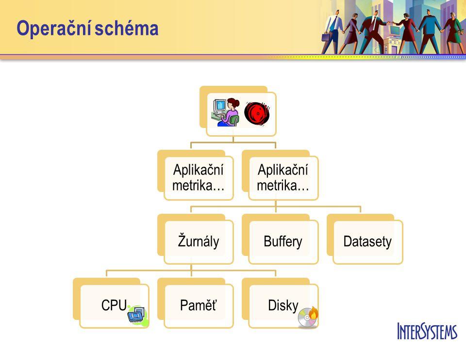 Implementace v Caché Dokumentace: Dokumentace: –Monitoring Caché using SNMP –http://192.168.77.130:57772/csp/docbook/DocBook.UI.