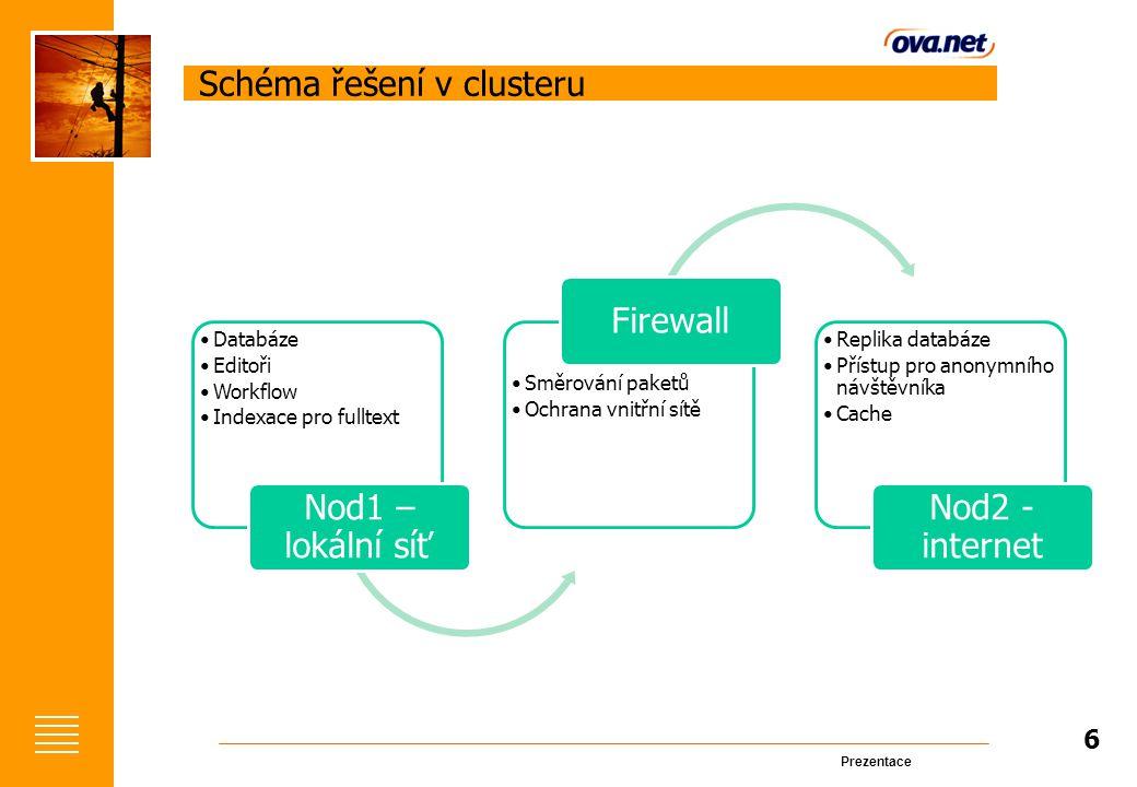 Prezentace Schéma řešení v clusteru Databáze Editoři Workflow Indexace pro fulltext Nod1 – lokální síť Směrování paketů Ochrana vnitřní sítě Firewall Replika databáze Přístup pro anonymního návštěvníka Cache Nod2 - internet 6