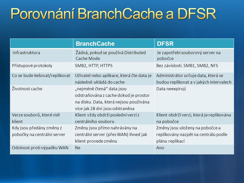 BranchCacheDFSR InfrastrukturaŽádná, pokud se používá Distributed Cache Mode Je zapotřebí souborový server na pobočce Přístupové protokolySMB2, HTTP,