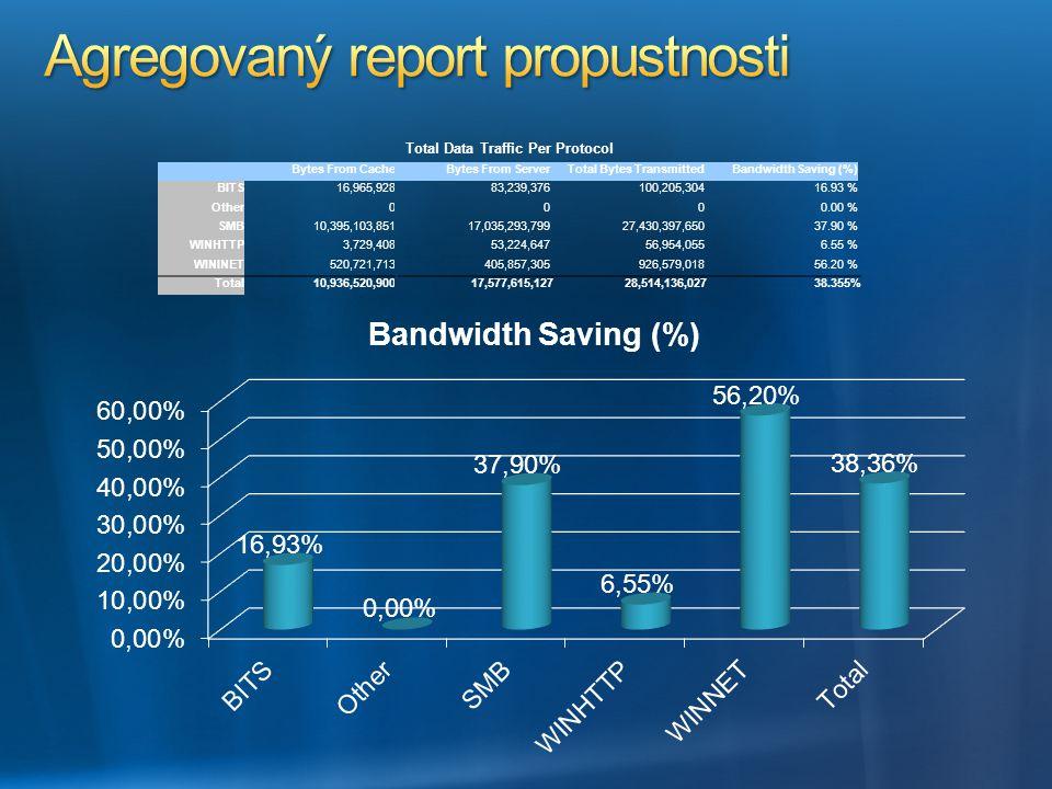 Total Data Traffic Per Protocol Bytes From CacheBytes From ServerTotal Bytes TransmittedBandwidth Saving (%) BITS16,965,92883,239,376100,205,30416.93