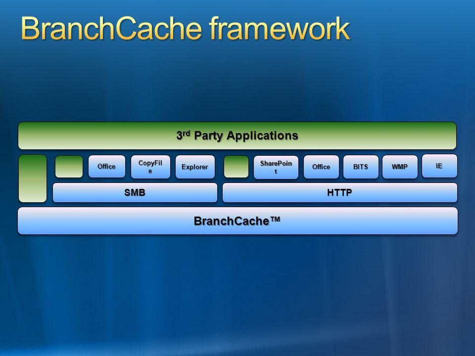 IEIE HTTPHTTP BranchCache™BranchCache™ SMBSMB ExplorerExplorer 3 rd Party Applications CopyFil e OfficeOffice WMPWMPBITSBITSOfficeOffice SharePoin t