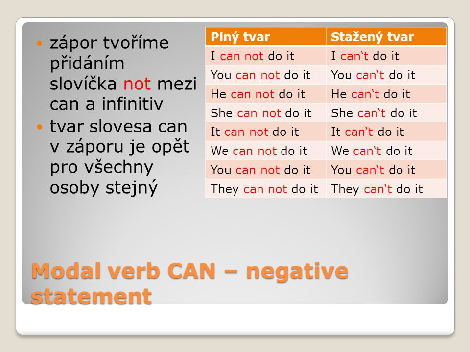 Modal verb CAN – negative statement zápor tvoříme přidáním slovíčka not mezi can a infinitiv tvar slovesa can v záporu je opět pro všechny osoby stejný Plný tvarStažený tvar I can not do itI can't do it You can not do itYou can't do it He can not do itHe can't do it She can not do itShe can't do it It can not do itIt can't do it We can not do itWe can't do it You can not do itYou can't do it They can not do itThey can't do it