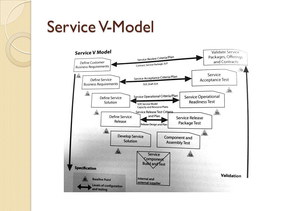 Service V-Model