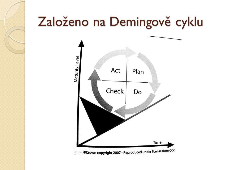 Založeno na Demingově cyklu