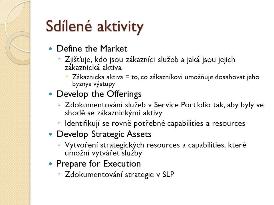 Sdílené aktivity Define the Market ◦ Zjišťuje, kdo jsou zákazníci služeb a jaká jsou jejich zákaznická aktiva  Zákaznická aktiva = to, co zákazníkovi umožňuje dosahovat jeho byznys výstupy Develop the Offerings ◦ Zdokumentování služeb v Service Portfolio tak, aby byly ve shodě se zákaznickými aktivy ◦ Identifikují se rovně potřebné capabilities a resources Develop Strategic Assets ◦ Vytvoření strategických resources a capabilities, které umožní vytvářet služby Prepare for Execution ◦ Zdokumentování strategie v SLP