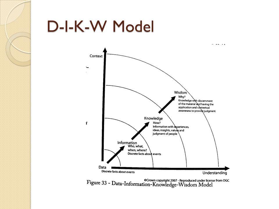 D-I-K-W Model