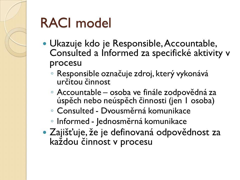 RACI model Ukazuje kdo je Responsible, Accountable, Consulted a Informed za specifické aktivity v procesu ◦ Responsible označuje zdroj, který vykonává určitou činnost ◦ Accountable – osoba ve finále zodpovědná za úspěch nebo neúspěch činnosti (jen 1 osoba) ◦ Consulted - Dvousměrná komunikace ◦ Informed - Jednosměrná komunikace Zajišťuje, že je definovaná odpovědnost za každou činnost v procesu