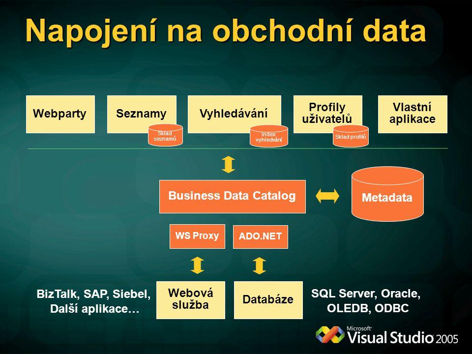 Napojení na obchodní data Metadata Business Data Catalog WebpartySeznamyVyhledávání Profily uživatelů Vlastní aplikace Databáze WS Proxy ADO.NET Webová služba SQL Server, Oracle, OLEDB, ODBC BizTalk, SAP, Siebel, Další aplikace… Sklad seznamů Index vyhledvání Sklad profilů