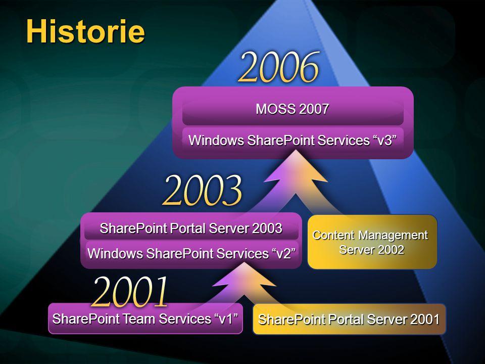 Historie SharePoint Portal Server 2001 SharePoint Team Services v1 Content Management Server 2002 SharePoint Portal Server 2003 Windows SharePoint Services v2 Windows SharePoint Services v3 MOSS 2007