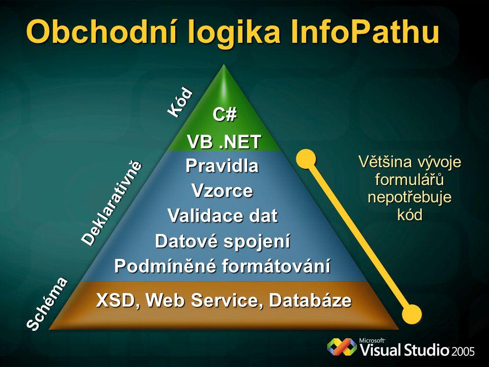 Obchodní logika InfoPathu Většina vývoje formulářů nepotřebuje kód XSD, Web Service, Databáze Schéma C# VB.NET Kód Deklarativně PravidlaVzorce Validace dat Datové spojení Podmíněné formátování