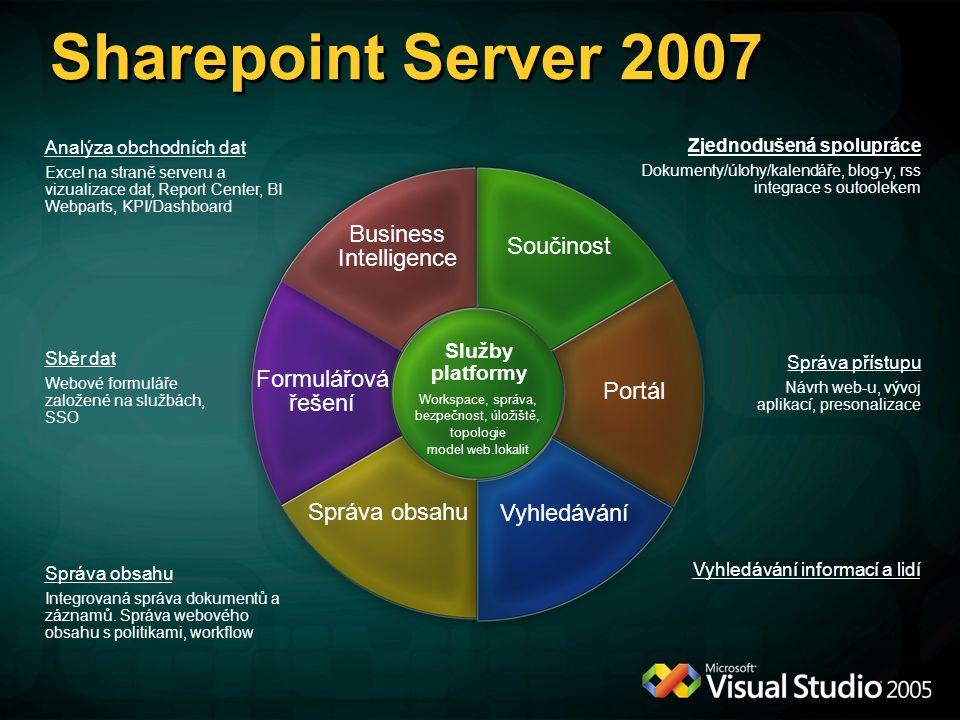SharePoint Investment Areas Zjednodušená spolupráce Dokumenty/úlohy/kalendáře, blog-y, rss integrace s outoolekem Správa přístupu Návrh web-u, vývoj aplikací, presonalizace Vyhledávání informací a lidí Sběr dat Webové formuláře založené na službách, SSO Analýza obchodních dat Excel na straně serveru a vizualizace dat, Report Center, BI Webparts, KPI/Dashboard Správa obsahu Integrovaná správa dokumentů a záznamů.