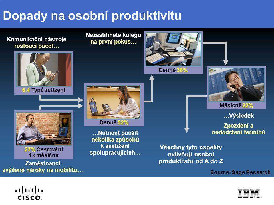 Dopady na osobní produktivitu …Výsledek Zpoždění a nedodržení termínů …Nutnost použít několika způsobů k zastižení spolupracujících… Komunikační nástr