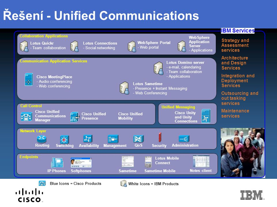 Řešení - Unified Communications Blue Icons = Cisco Products White Icons = IBM Products Call Control Cisco Unified Communications Manager Communication