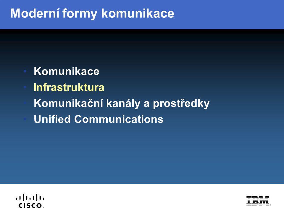 Moderní formy komunikace Komunikace Infrastruktura Komunikační kanály a prostředky Unified Communications