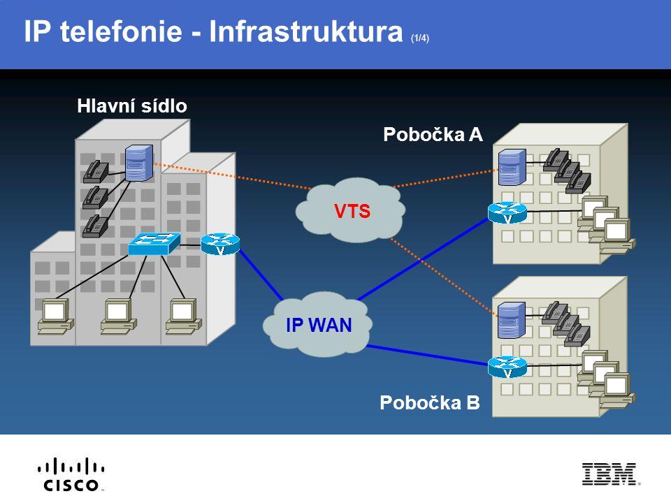 IP telefonie - Infrastruktura (2/4) IP WAN VTS Cisco Call Manager Pobočka B Pobočka A Hlavní sídlo
