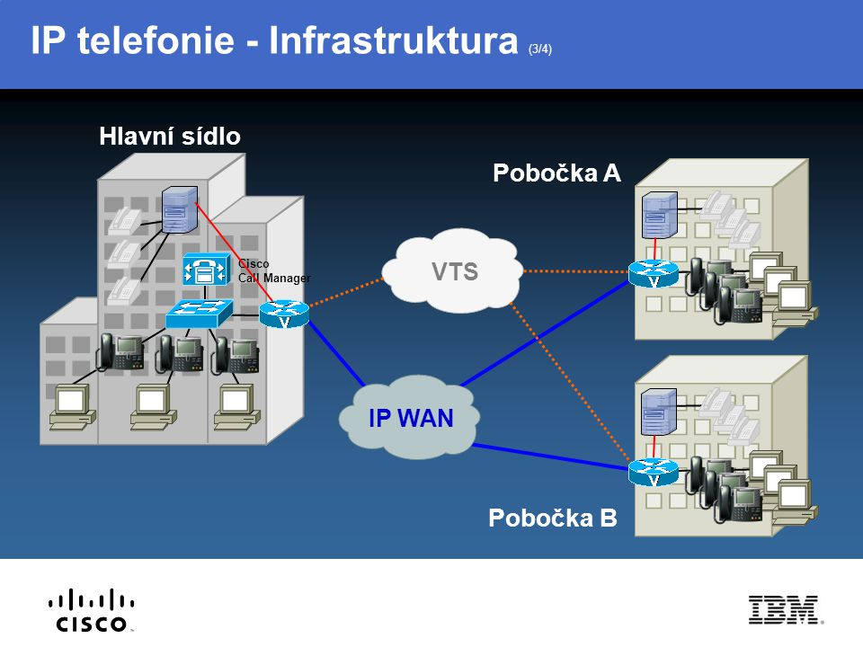 IP telefonie - Infrastruktura (3/4) IP WAN VTS Cisco Call Manager Pobočka B Pobočka A Hlavní sídlo