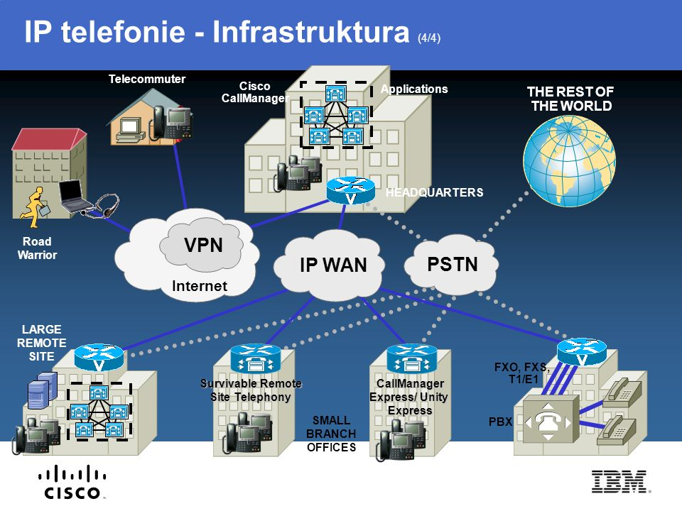 IP telefonie - Infrastruktura (4/4) PBX FXO, FXS, T1/E1 IP WAN PSTN LARGE REMOTE SITE SMALL BRANCH OFFICES Road Warrior Telecommuter Survivable Remote
