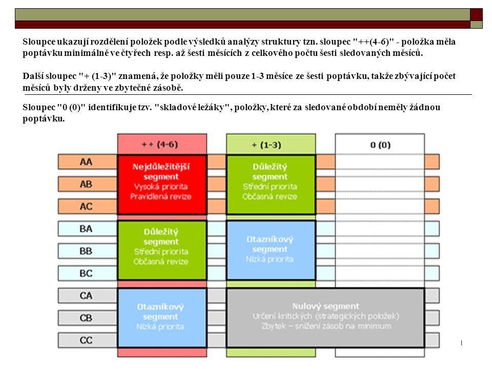 11 Sloupce ukazují rozdělení položek podle výsledků analýzy struktury tzn. sloupec